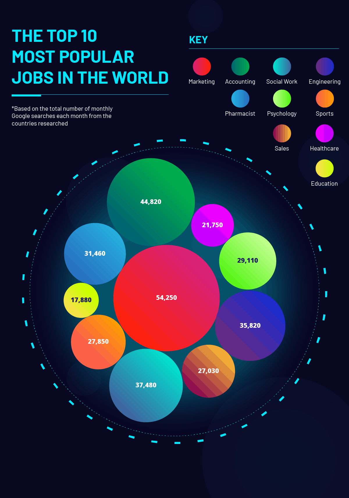 Top 10 Most Popular Jobs In the World