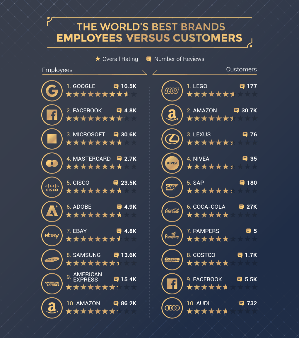 The World's Best Brands In 2020: Customers Vs Employees