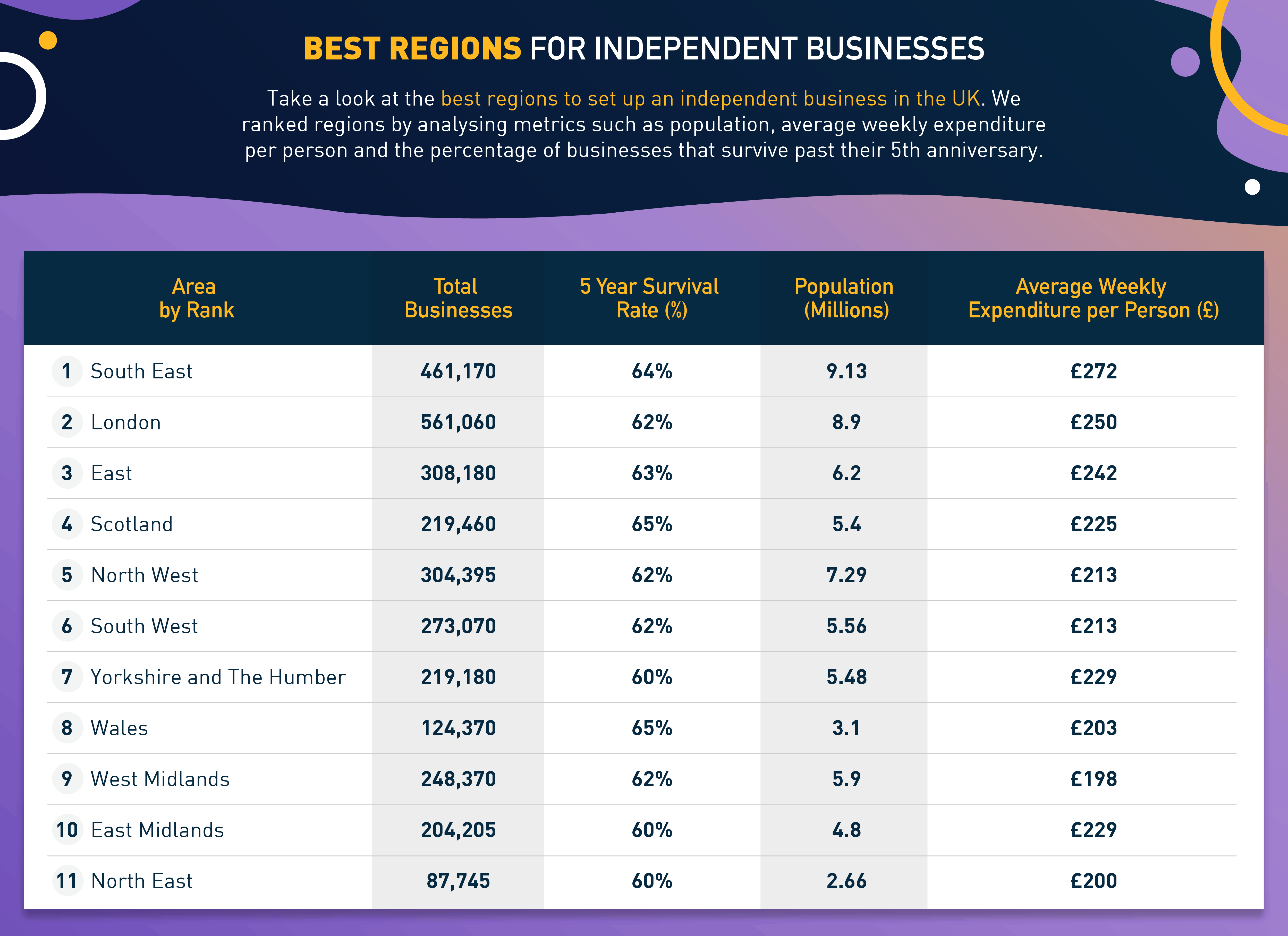 Best Regions For Independent Businesses In The UK