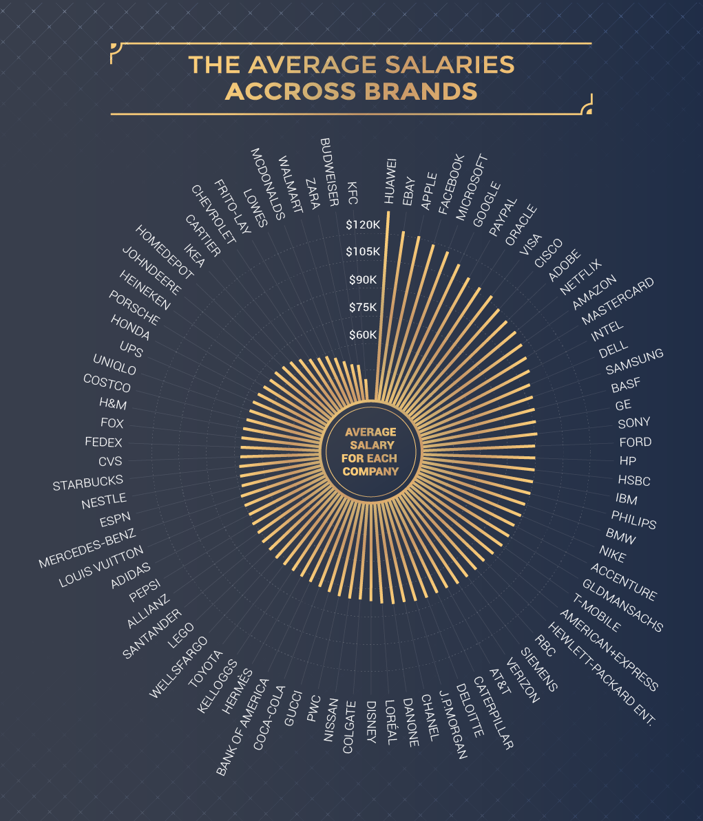 Average Salaries By Brand