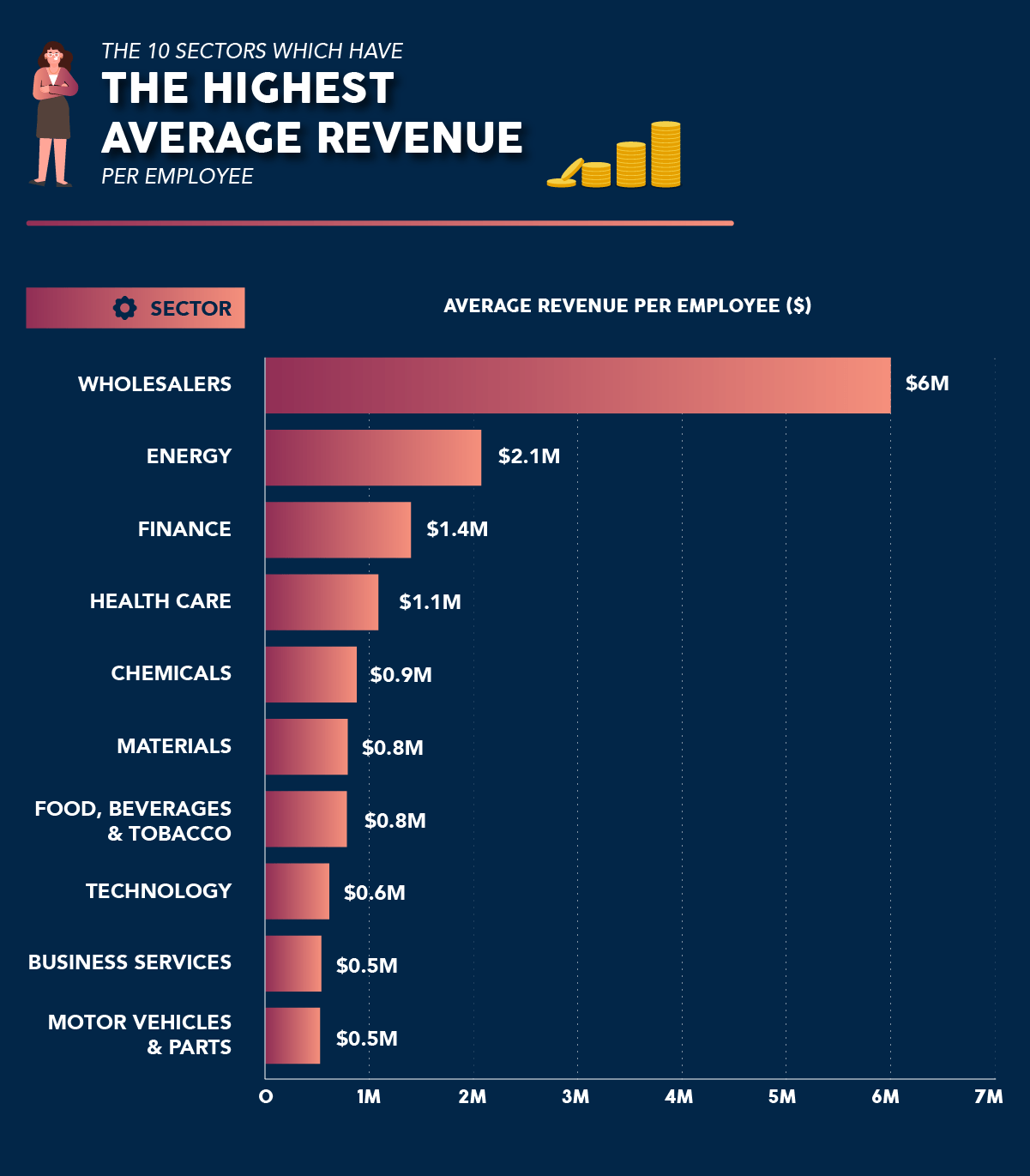 Top sectors by revenue per employee