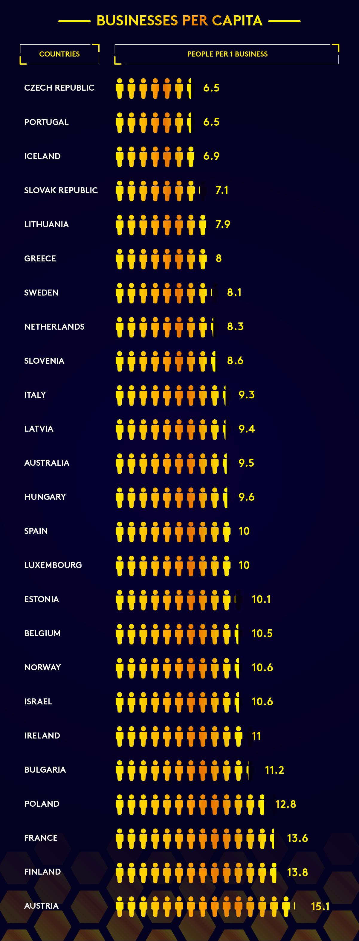 Businesses Per Capita