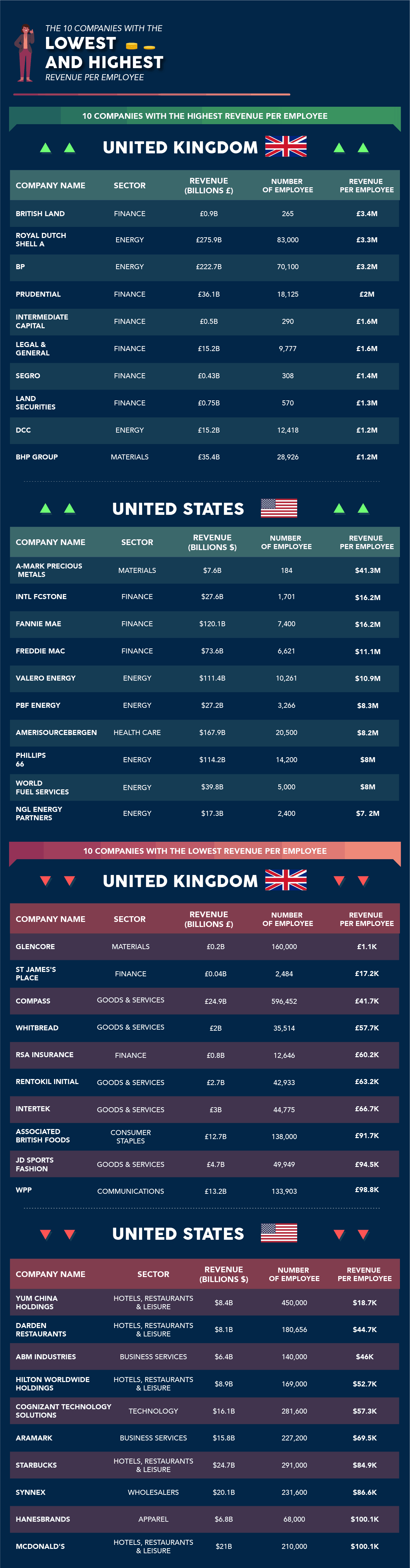 Top Uk companies by revenue per employee