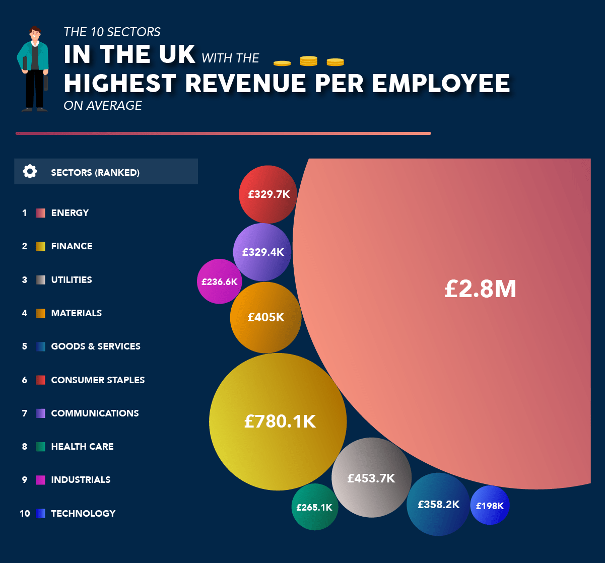 Revenue per employee by UK sector