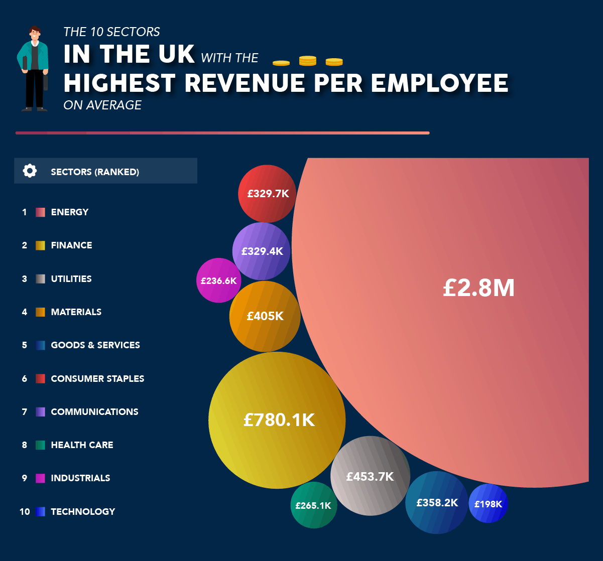 Revenue per employee by UK sector