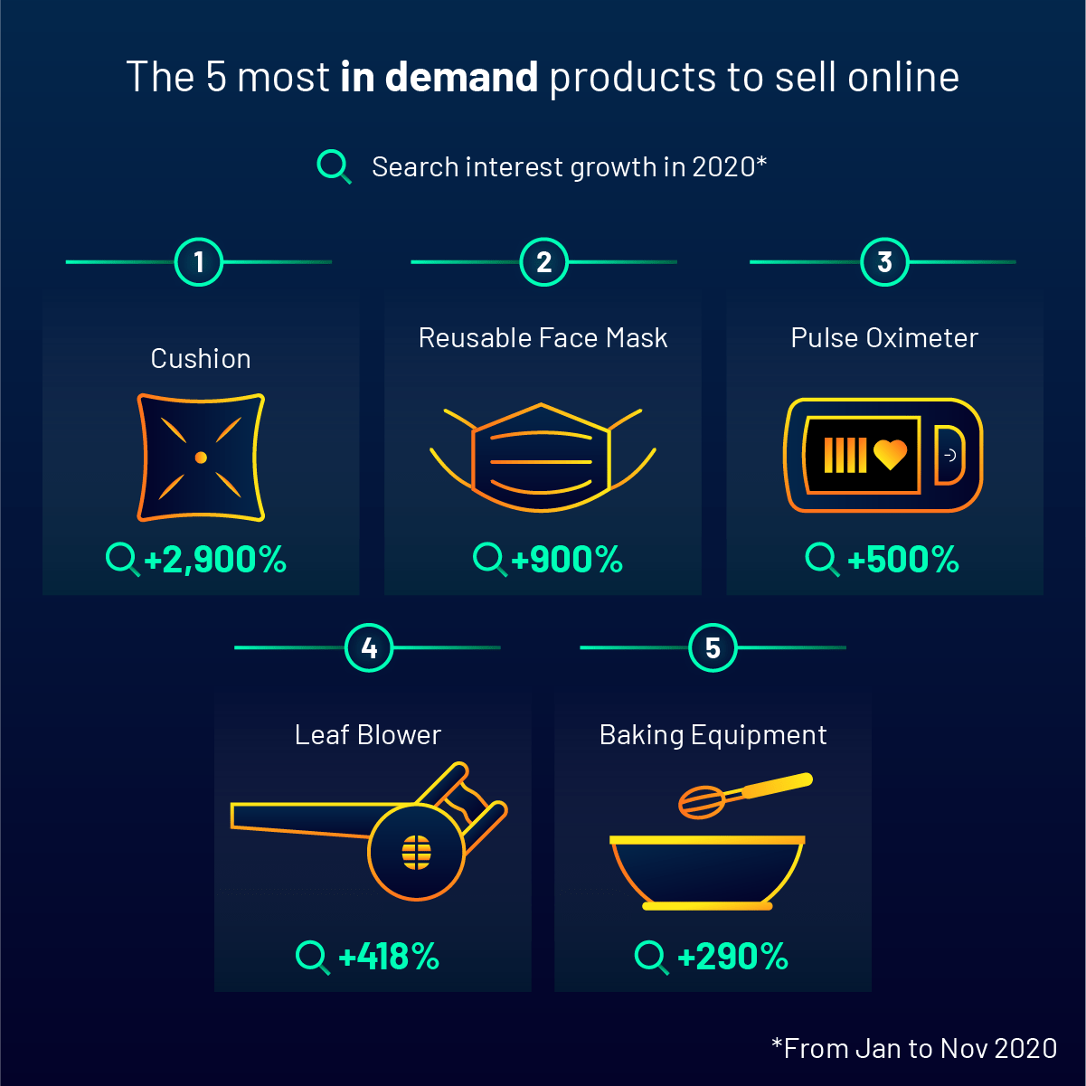 Most in demand products to sell