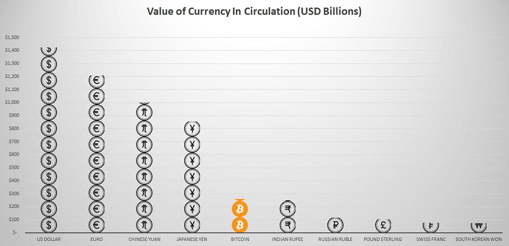 Top 10 Currencies By Total Value Of Notes & Coins In Circulation