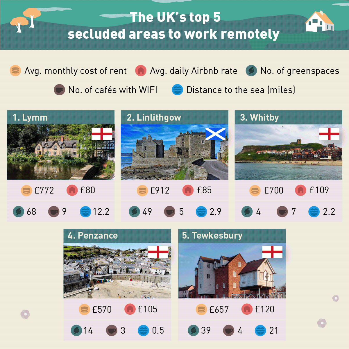 Most Secluded Areas in the UK<