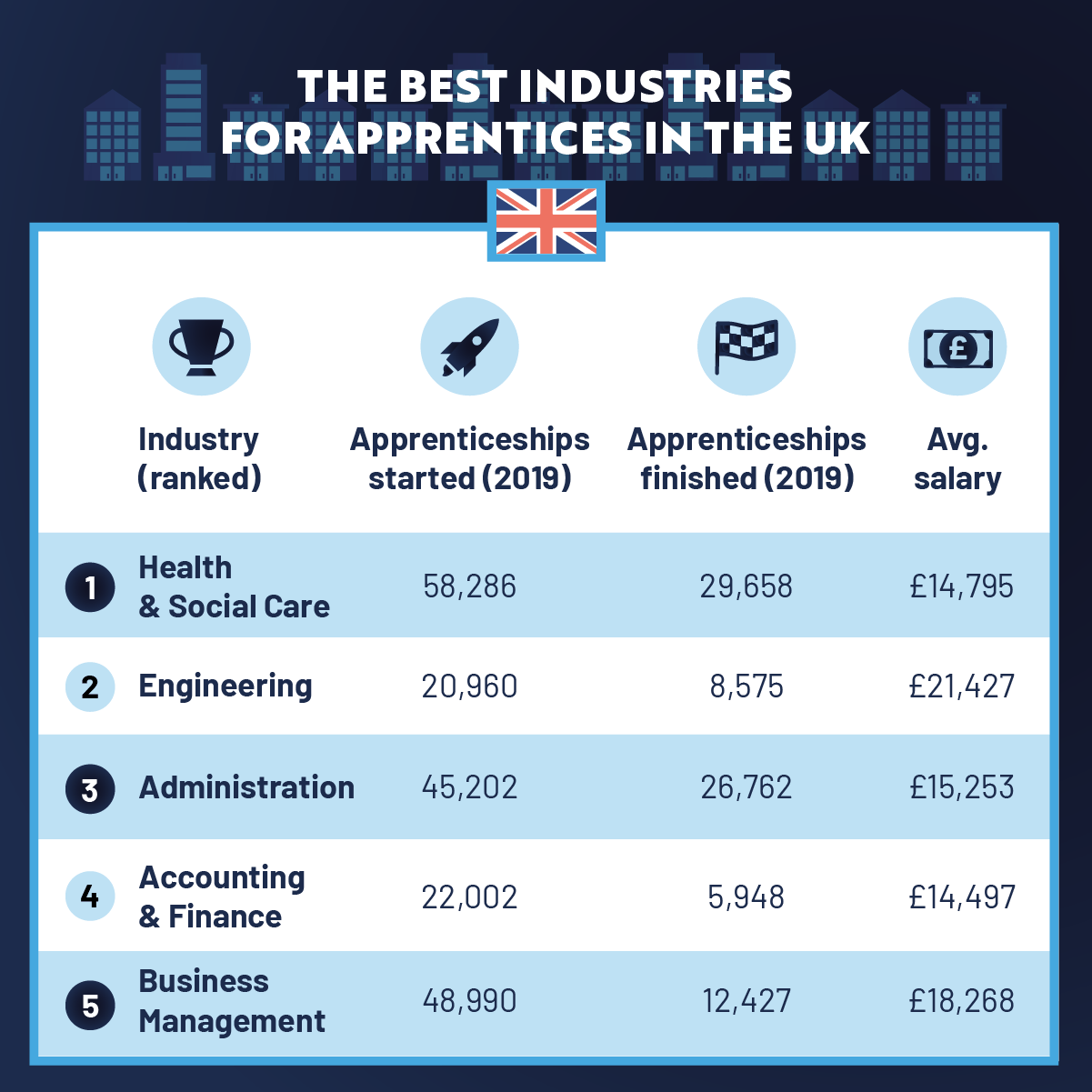 The Best Industries For Apprentices In The UK