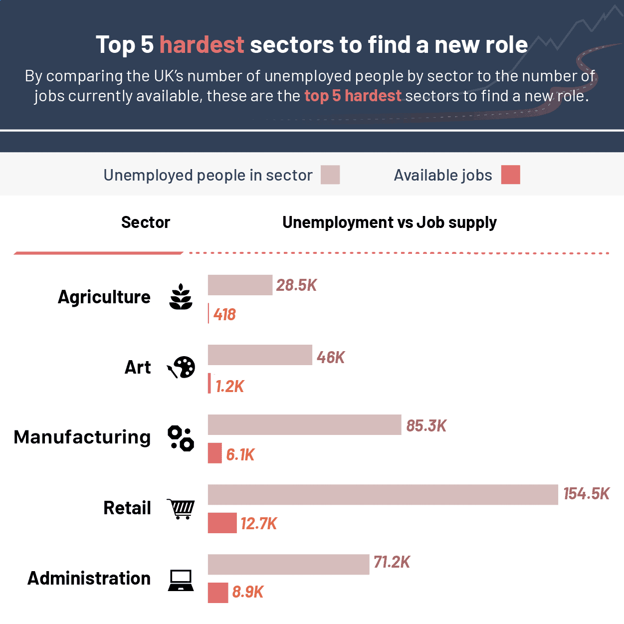5 hardest sectors to find a new role