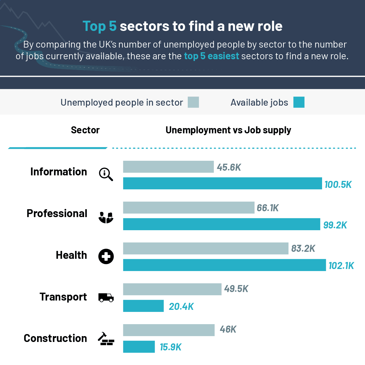 top 5 sectors where it's the easiest to find a new role