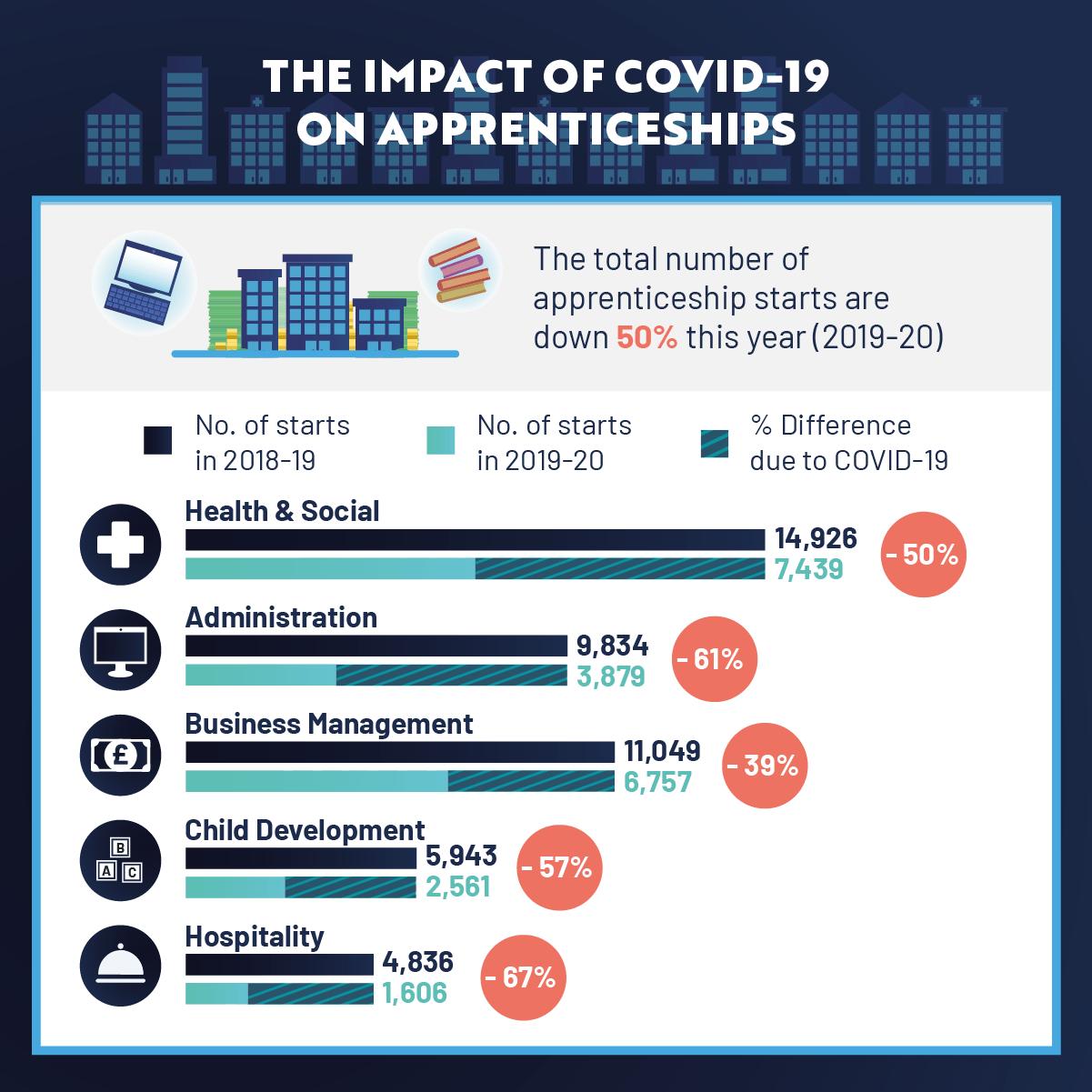 Impact of Covid-19 Apprentices