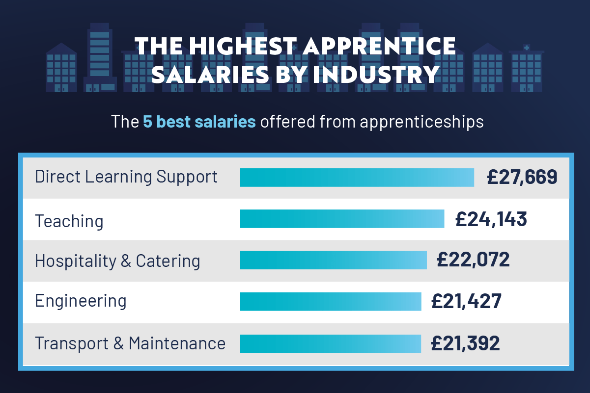Highest Apprentice salaries by industry