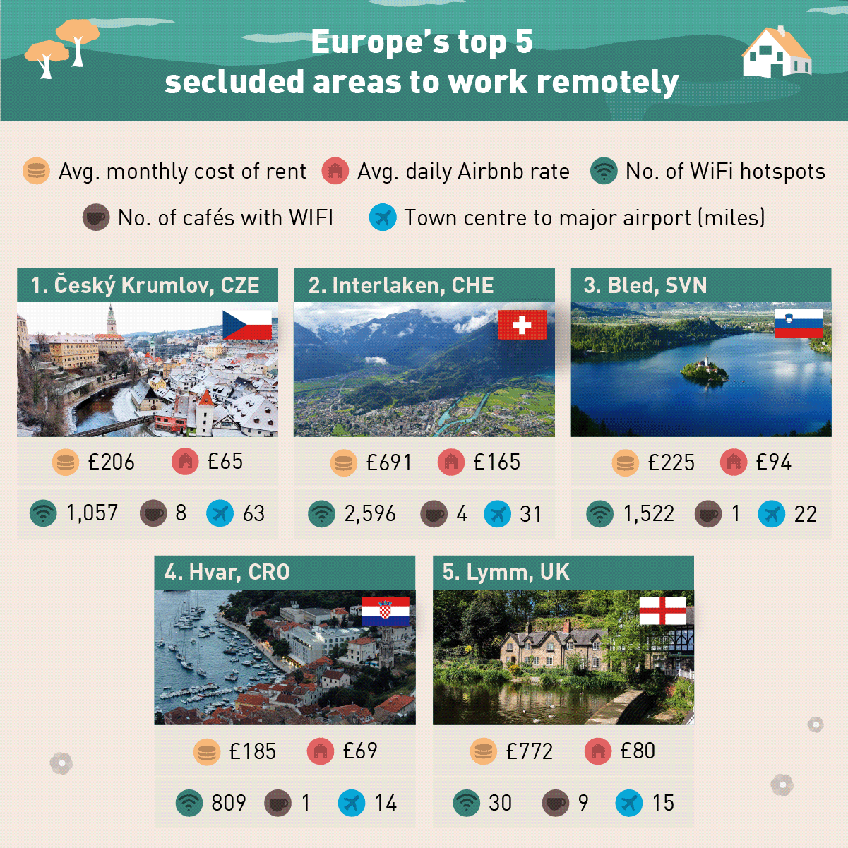 Most Secluded Areas in Europe