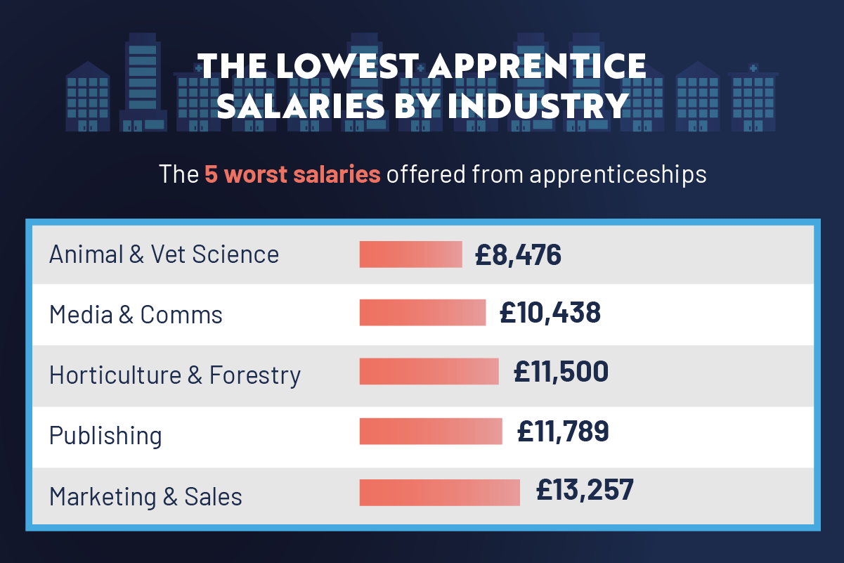 Lowest Apprentice salaries by industry
