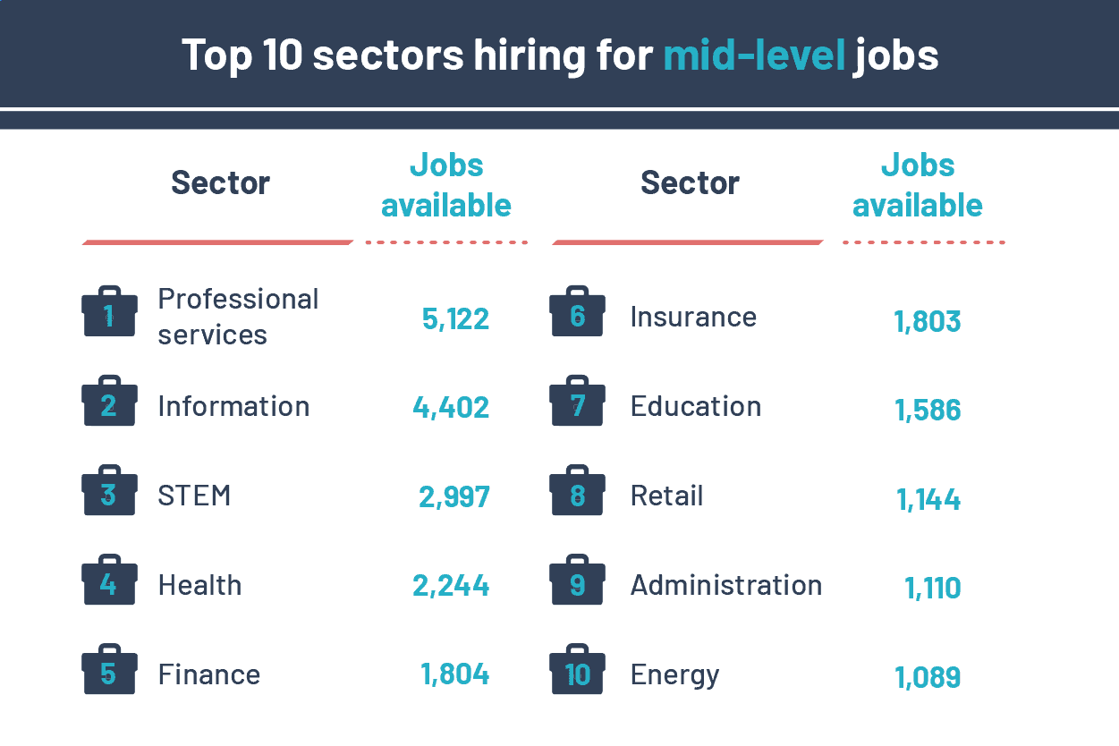top 10 sectors with the highest number of mid-level jobs available