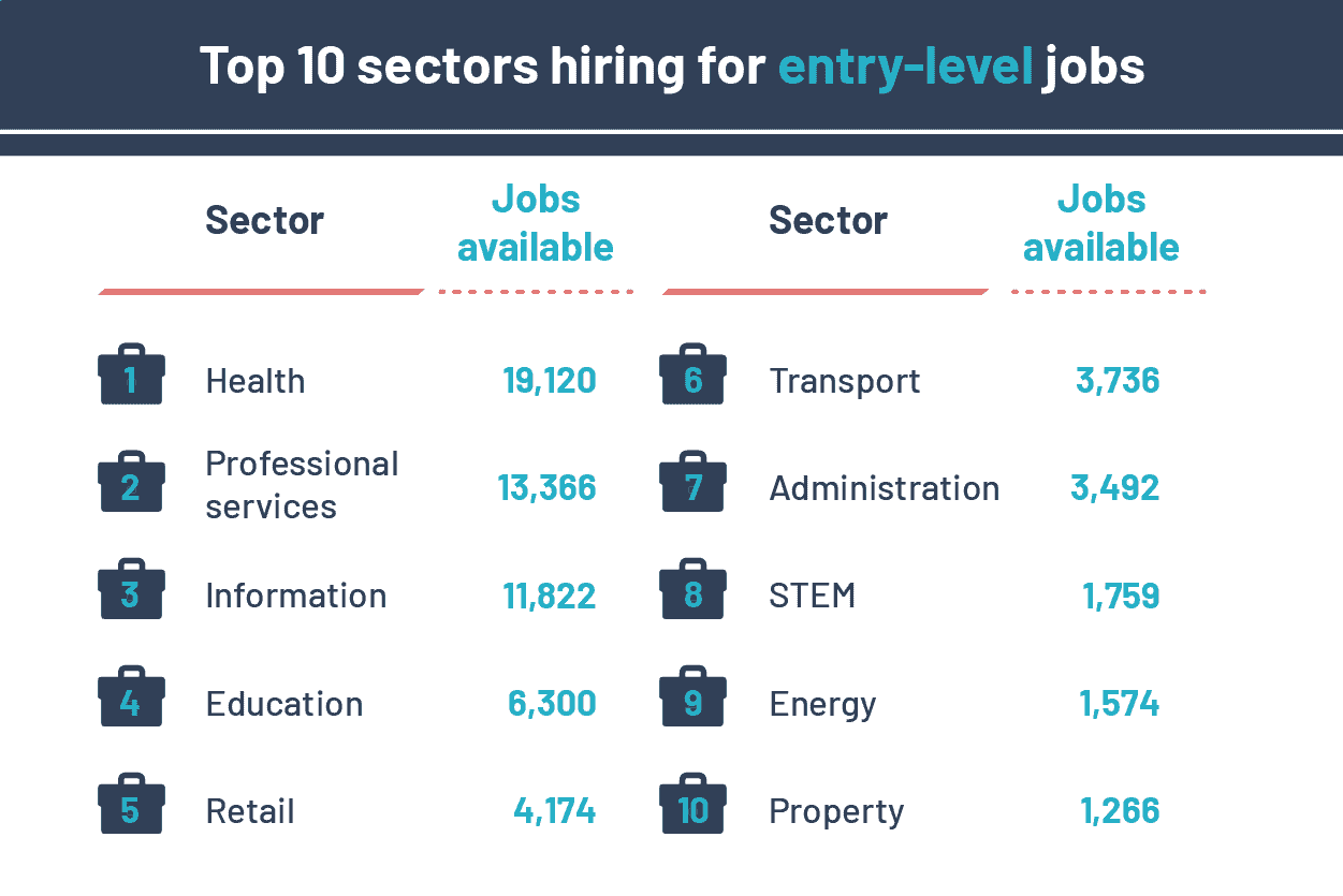 top 10 sectors currently hiring for entry-level jobs