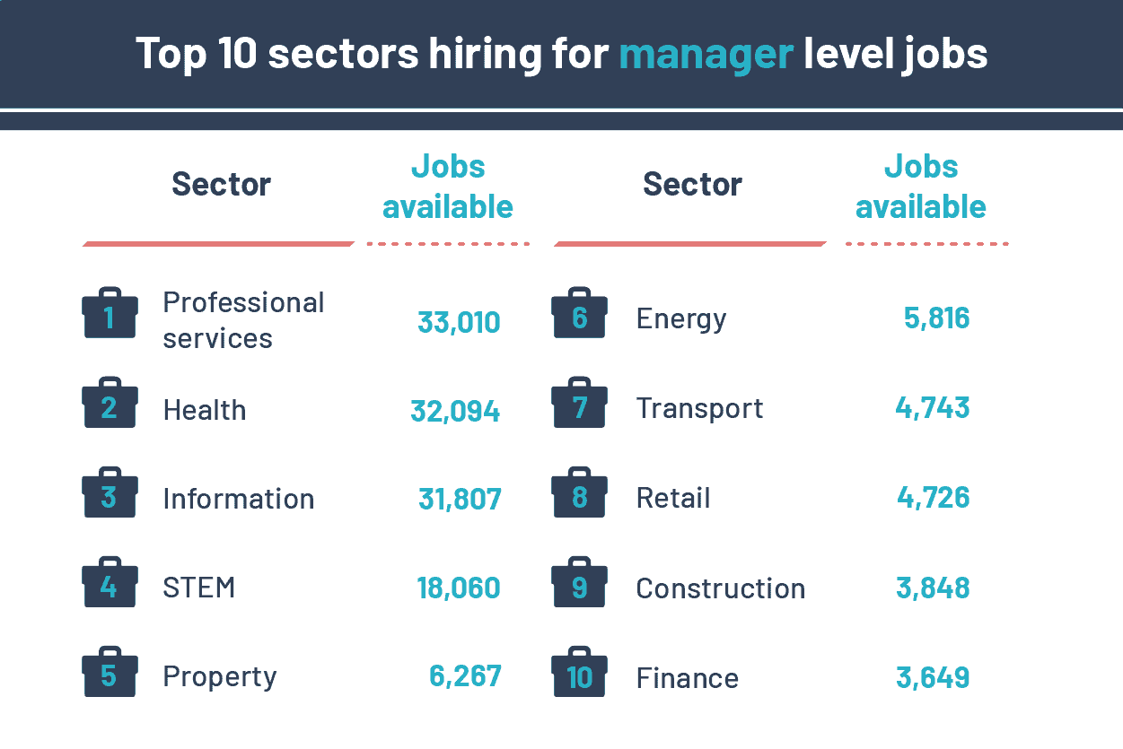 10 sectors are offering the most job opportunities in the UK for senior roles