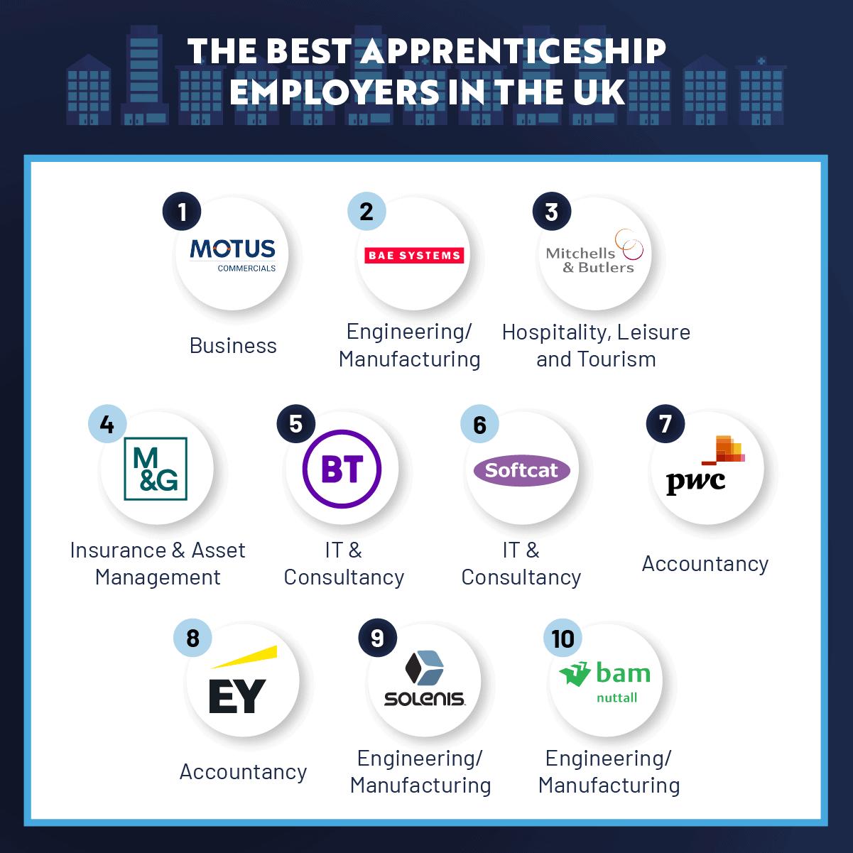 Best Apprenticeship employers in the UK