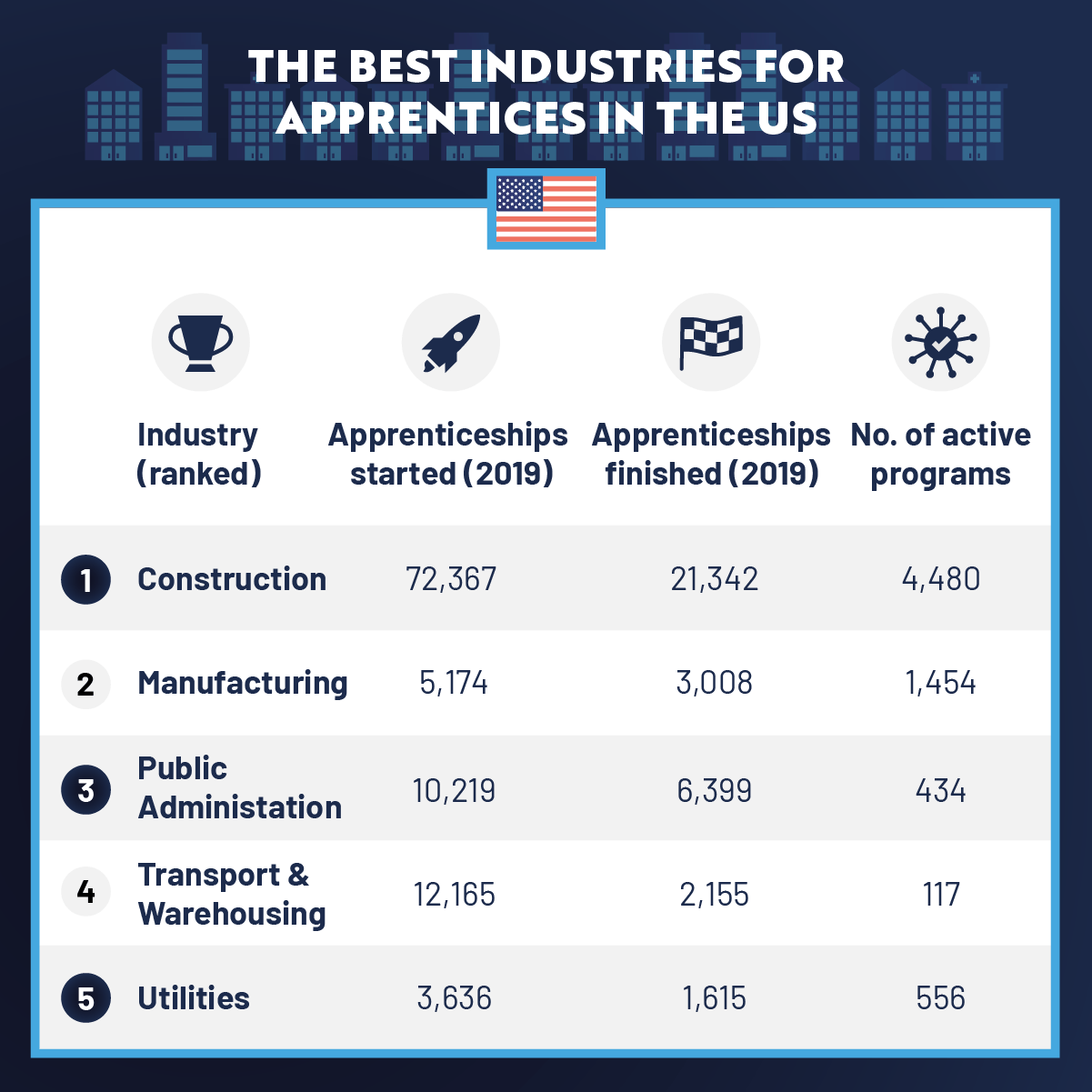 The Best Industries For Apprentices In The US