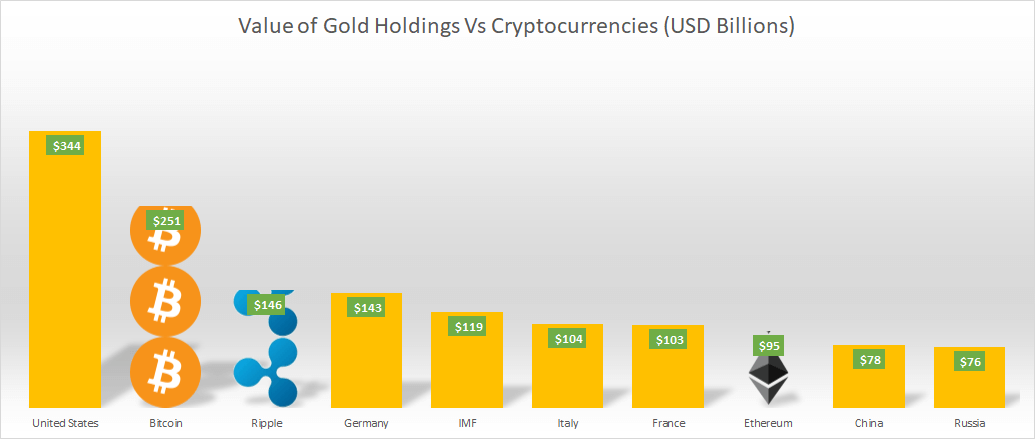 Cryptocurrencies vs Gold