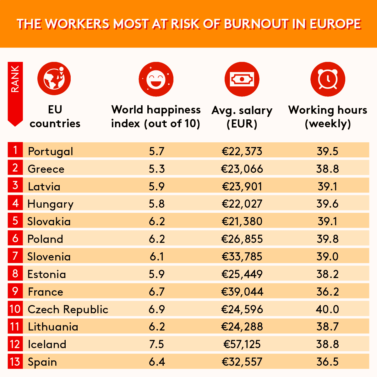 Top 13 Most at Risk of Burnout