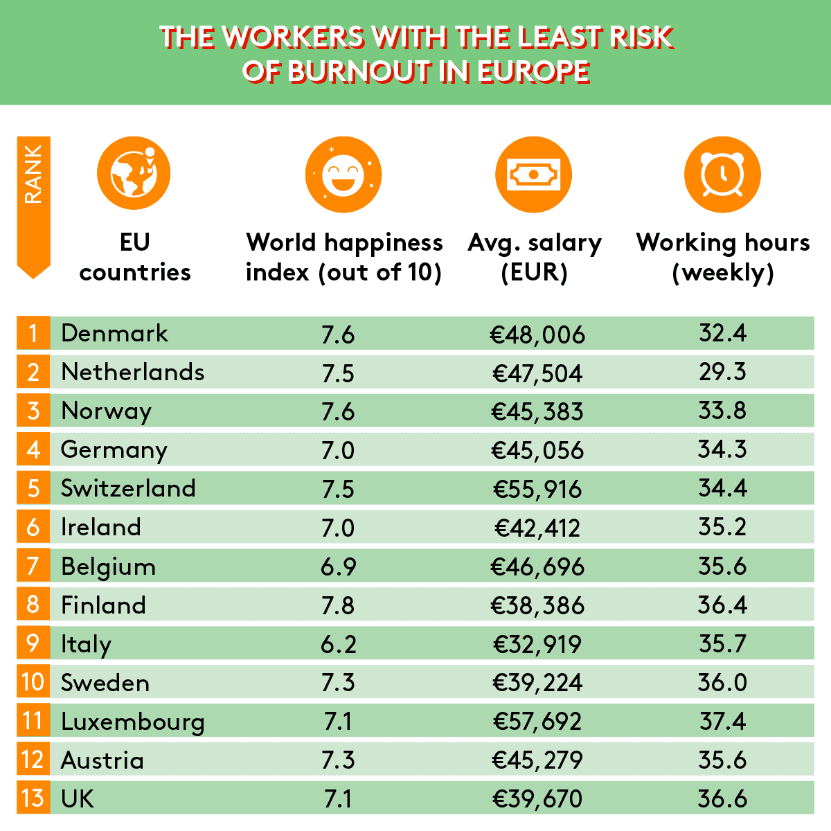 Top 13 Least at Risk of Burnout