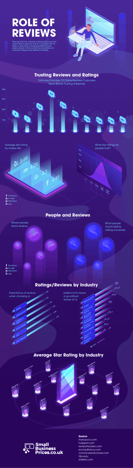 The Role of Customer Reviews In Creating Trust For Small Businesses