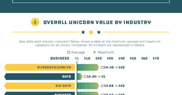 Startup Hall of Fame: Unicorn Winners, Losers & Values By
