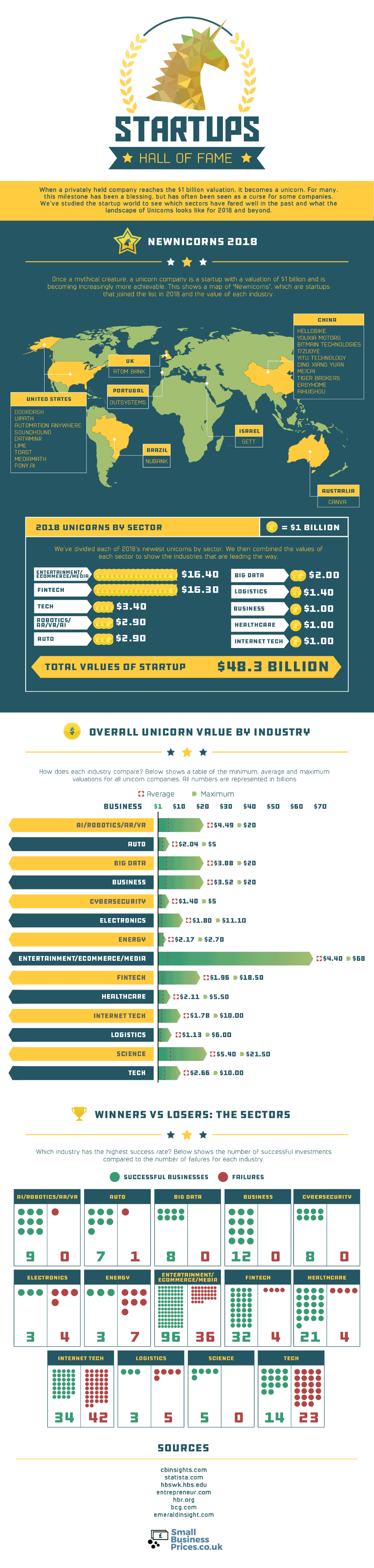 Startup Hall of Fame: Unicorn Winners, Losers & Values By Industry
