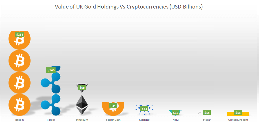 Value of UK Gold Holdings Vs Cryptocurrencies