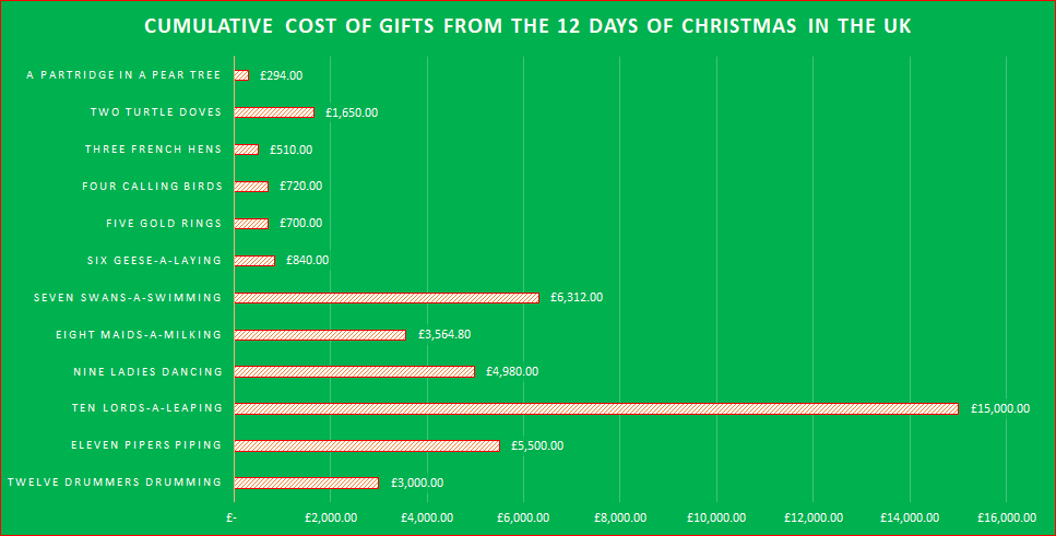 Cumulative Cost of Gifts From The 12 days of Christmas In The UK