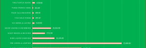 How Much Would The 12 Days Of Christmas Cost? UK vs US Gift Price Comparison