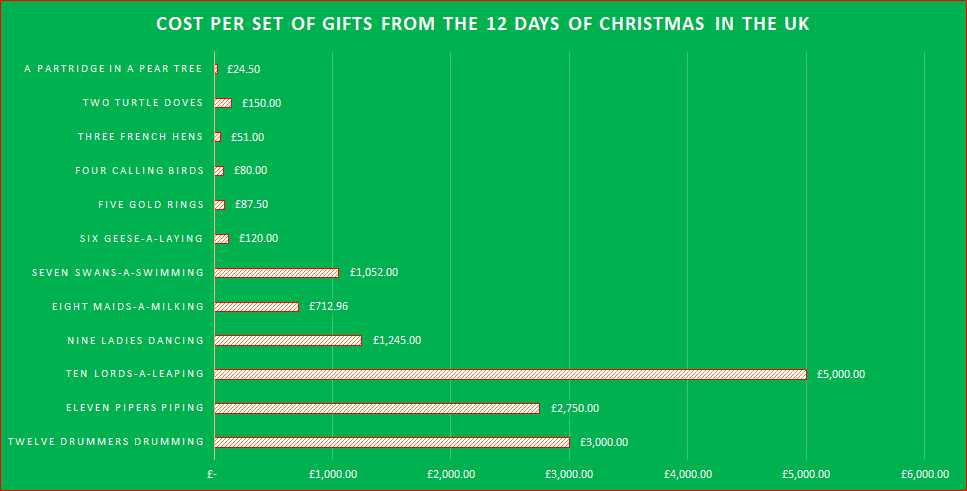 Cost Per Set Of Gifts From The 12 days of Christmas In The UK