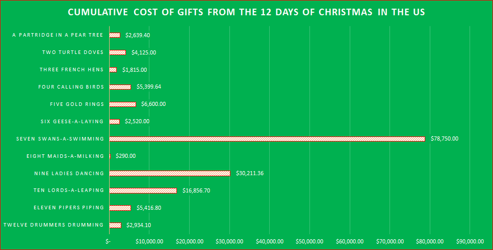 Cumulative Cost of Gifts From The 12 days of Christmas In The US