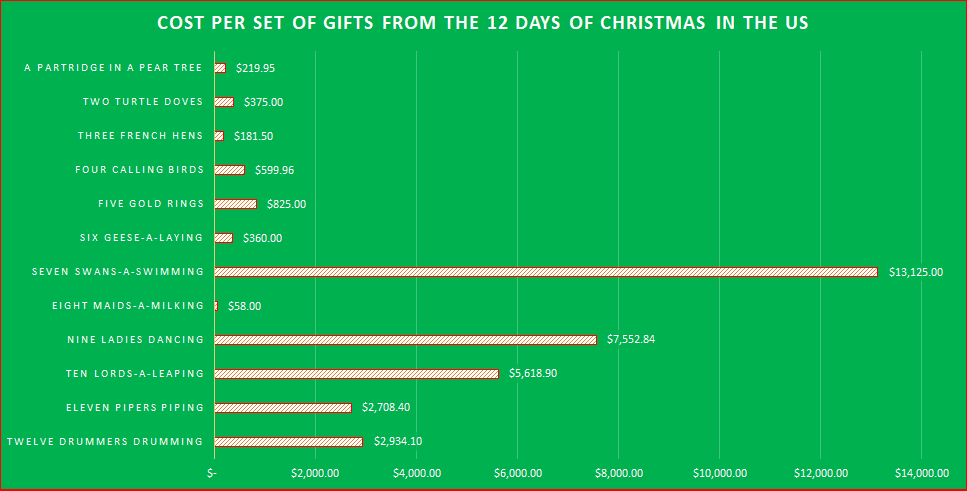 Cost Per Set Of Gifts From The 12 days of Christmas In The US