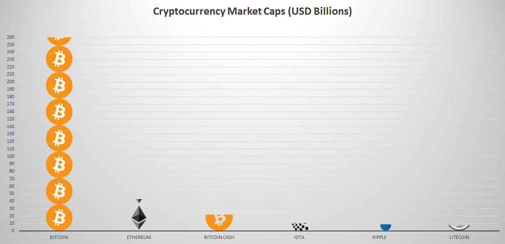Market Cap of Top 6 Cryptocurrencies